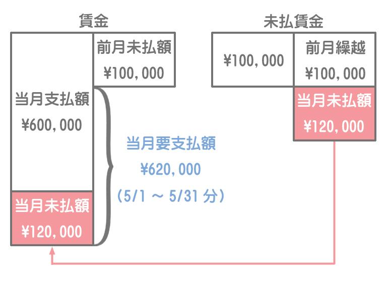 賃金勘定と未払賃金勘定のイメージ3