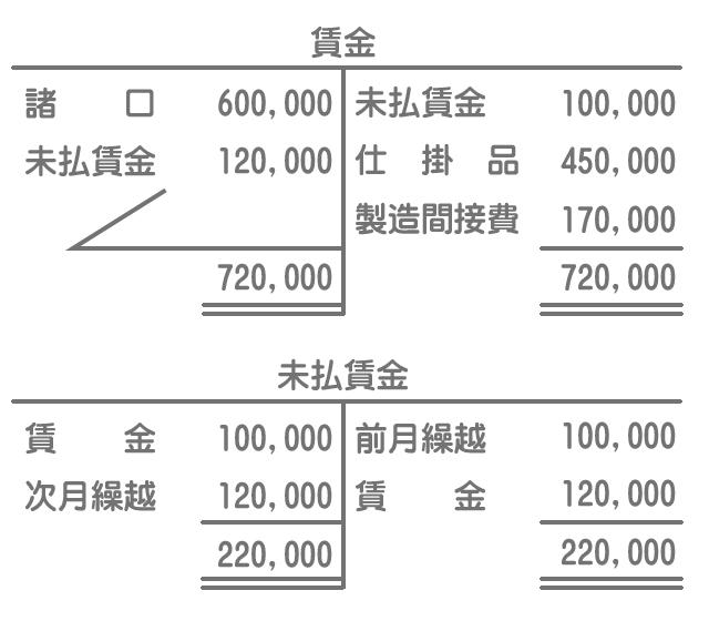 賃金勘定および未払賃金勘定