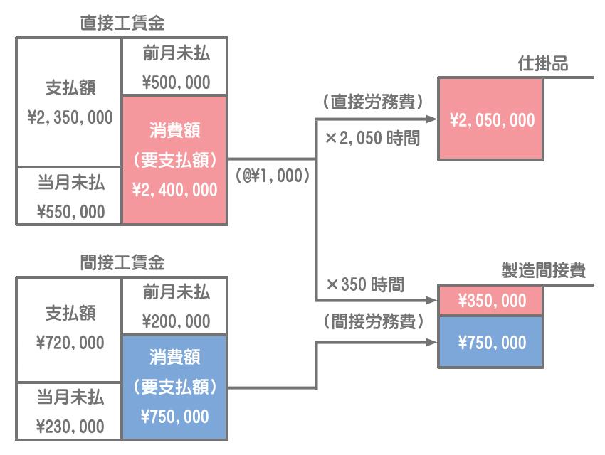 実際賃率による労務費の計算