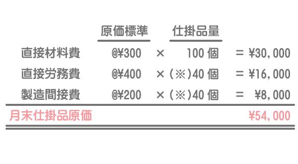 月末仕掛品原価の算定