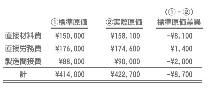 標準原価差異の算定