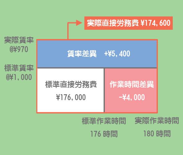直接労務費差異の分析図