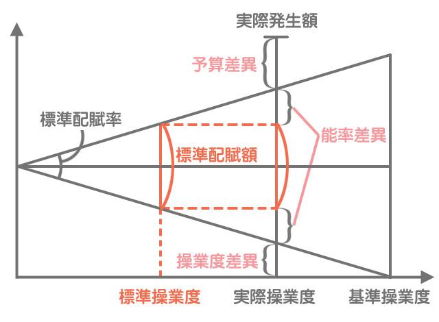 標準原価計算における製造間接費差異の分析