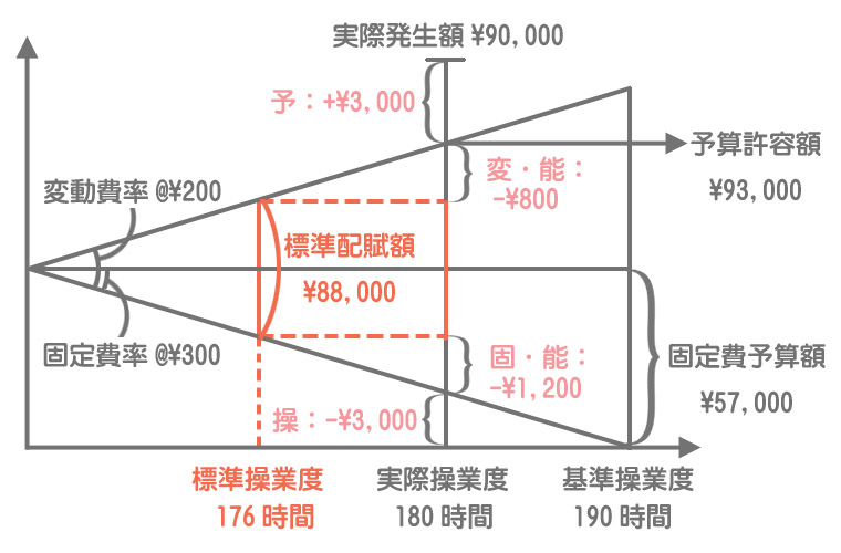 シュラッター図による製造間接費の差異分析