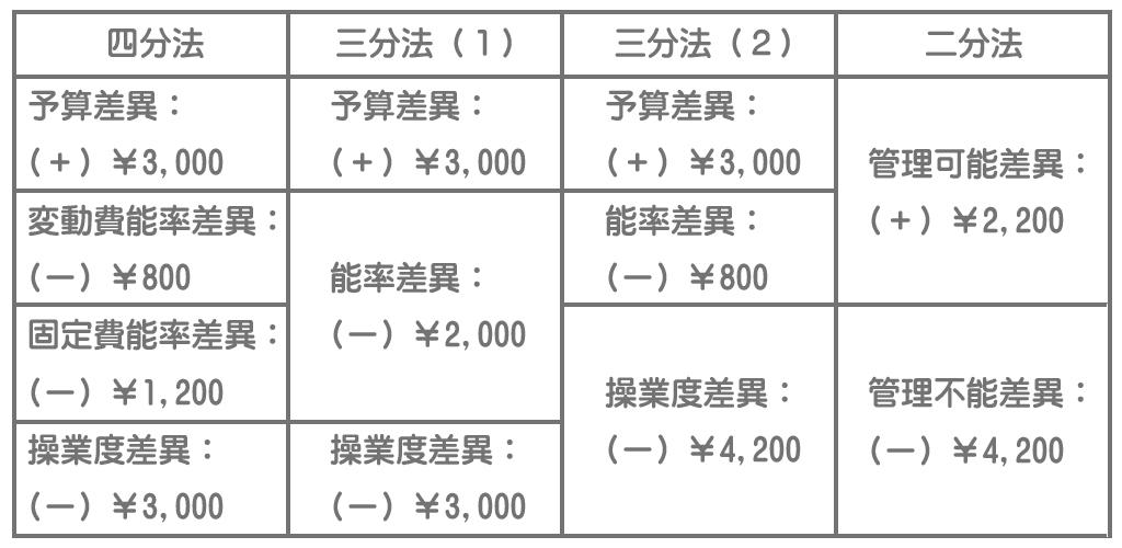 標準製造間接費の分析方法