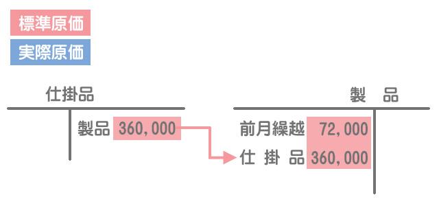完成品原価の振替え(勘定記入)