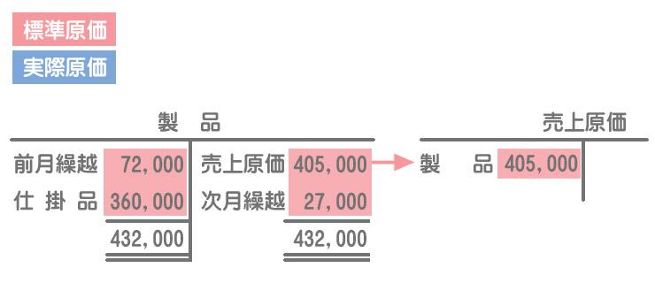 売上原価の計上(勘定記入)