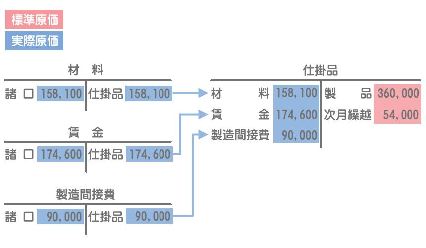 当月製造原価の振替え(勘定記入)