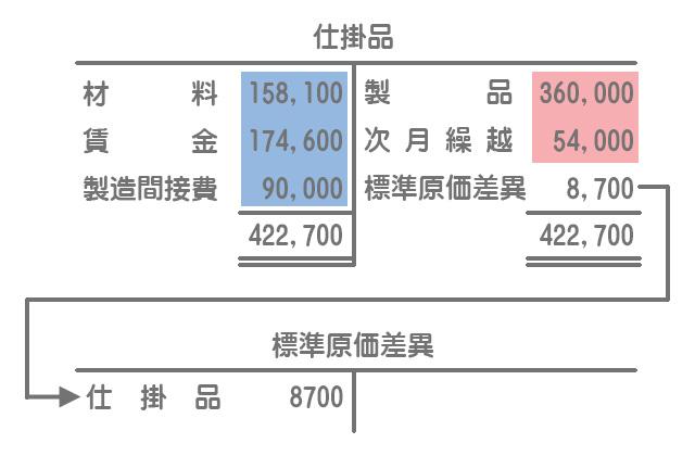 標準原価差異の計上(勘定記入)