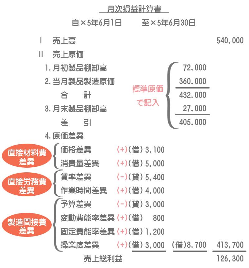 標準原価計算の損益計算書