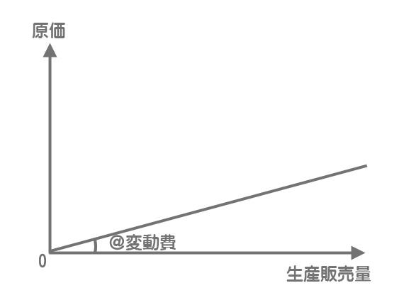 変動費のグラフ