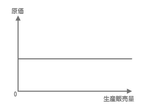 固定費のグラフ