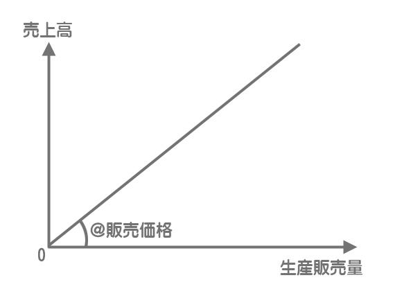 売上高のグラフ