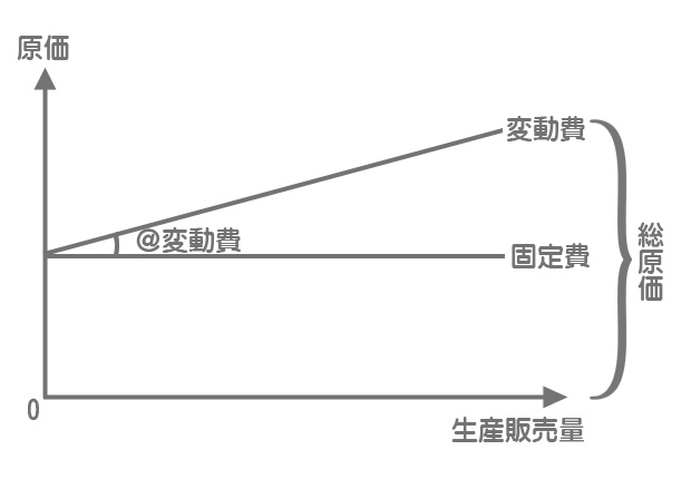 総原価のグラフ