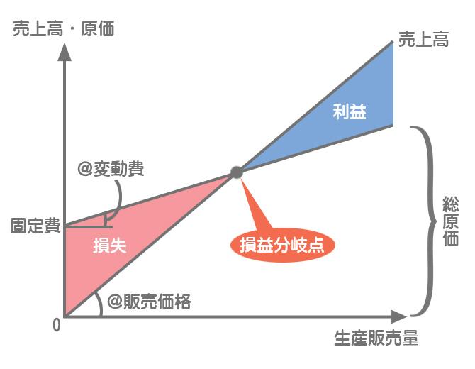 損益分岐点図表(CVP図表)