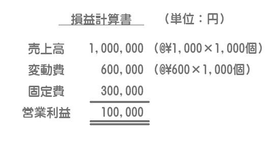【資料】当社の当期の業績