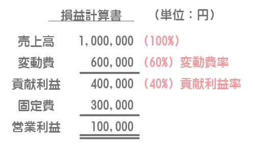 貢献利益を表示する形式の損益計算書