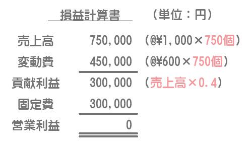 損益分岐点における損益計算書