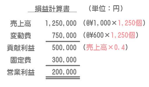 目標利益額における損益計算書