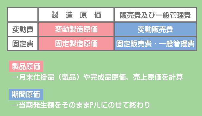 全部原価計算における原価の分類