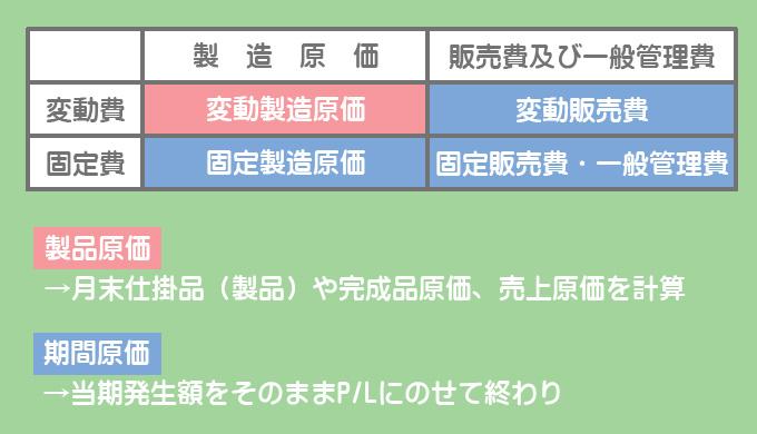 直接原価計算における原価の分類