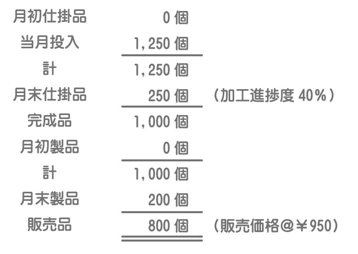 生産販売データ