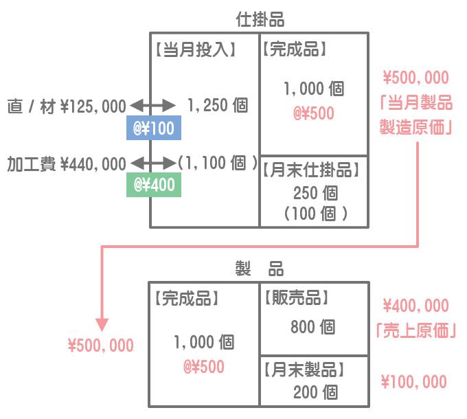 仕掛品と製品のボックス図(全部原価計算)