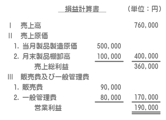 全部原価計算による損益計算書
