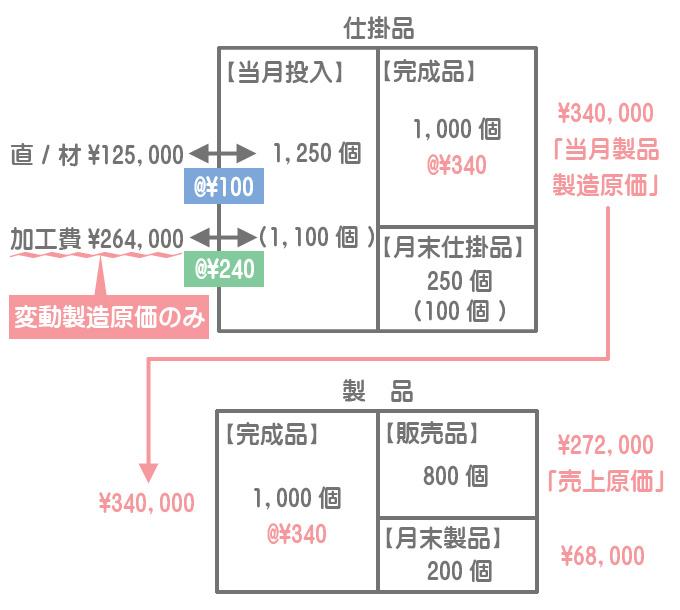仕掛品と製品のボックス図(直接原価計算)