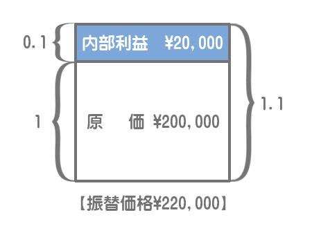 振替価格の構造