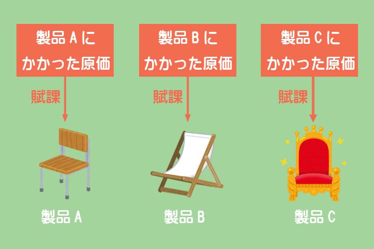 製造直接費のイメージ