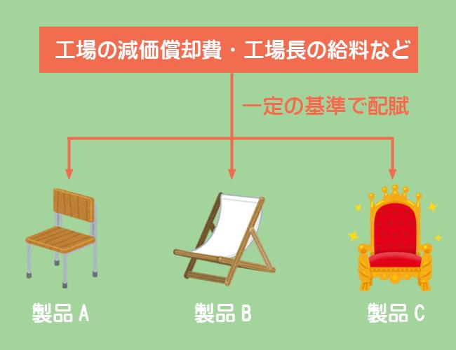 製造間接費のイメージ