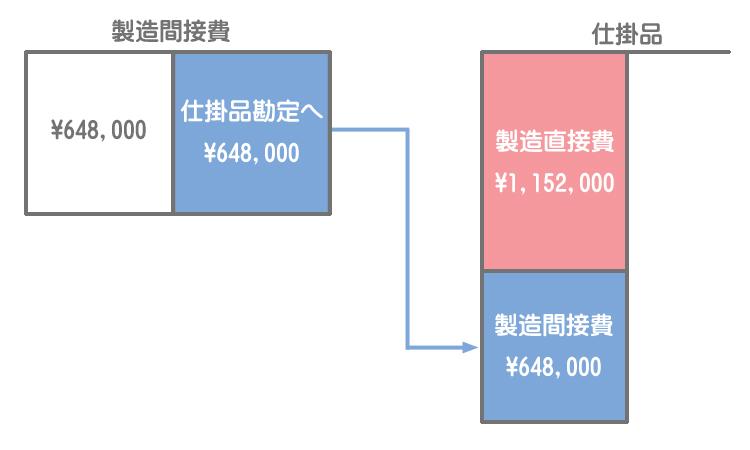製造間接費の振替