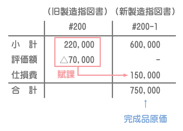 仕損費の賦課(代品製造のケース)