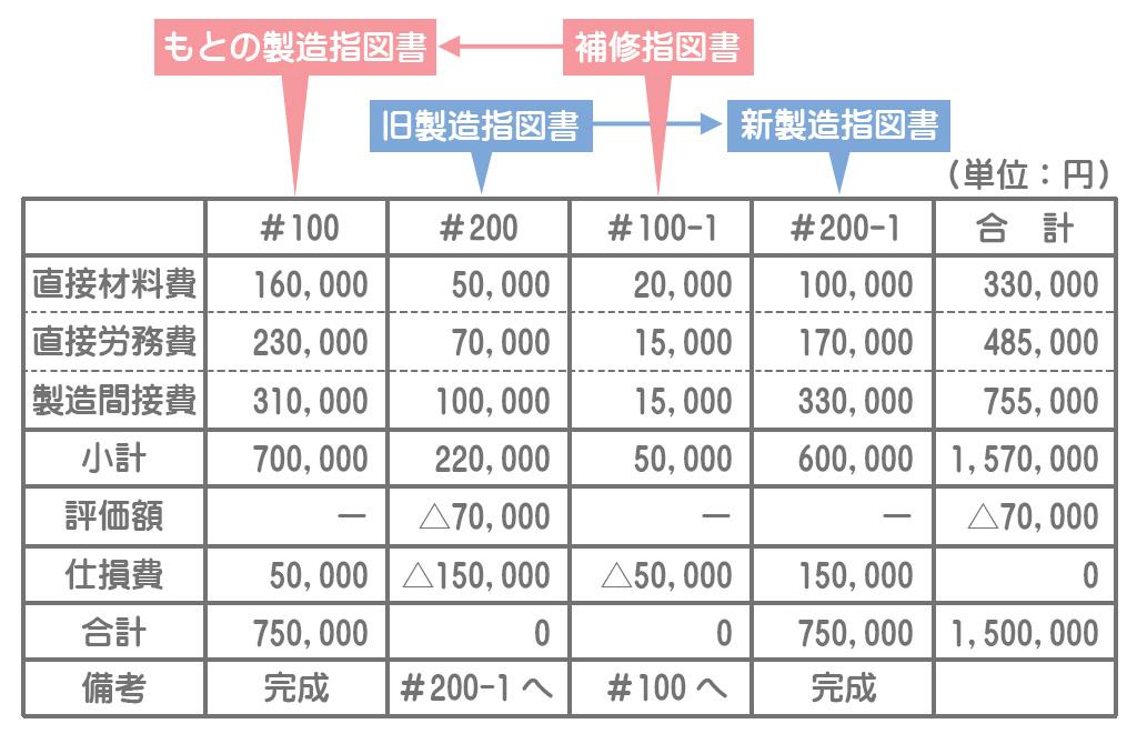 原価計算表