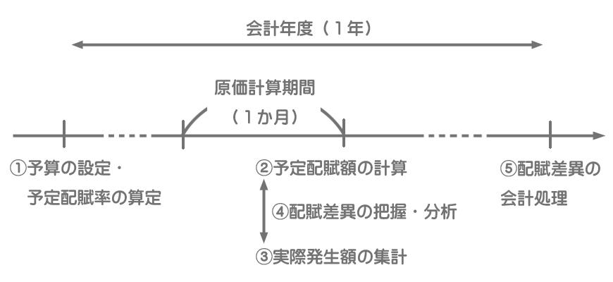 製造間接費の予定配賦の手続