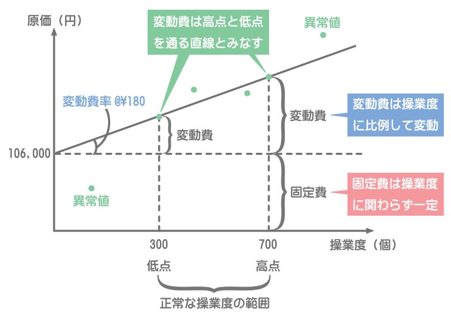 高低点法の図解