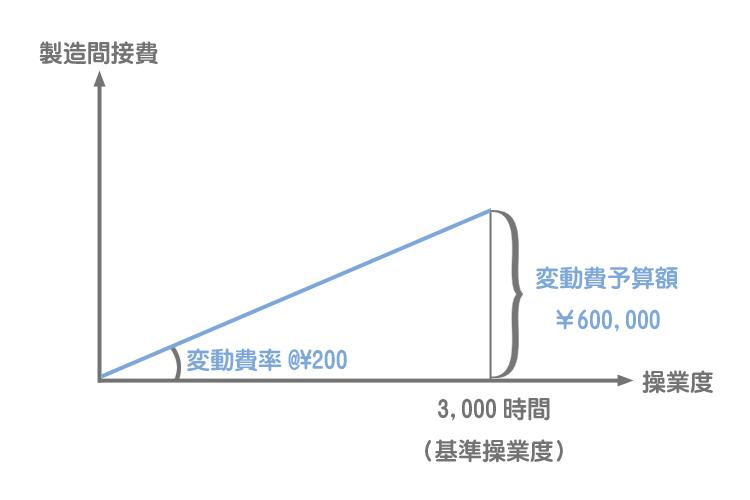 公式法変動予算による変動費率の計算