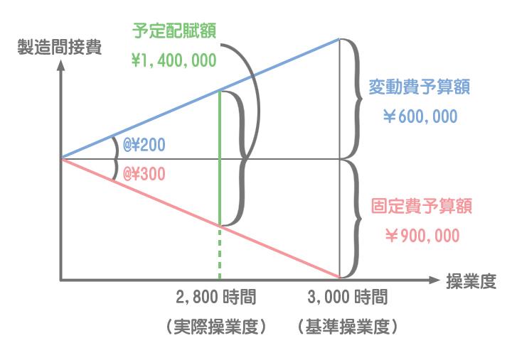 公式法変動予算による予定配賦率と予定配賦額