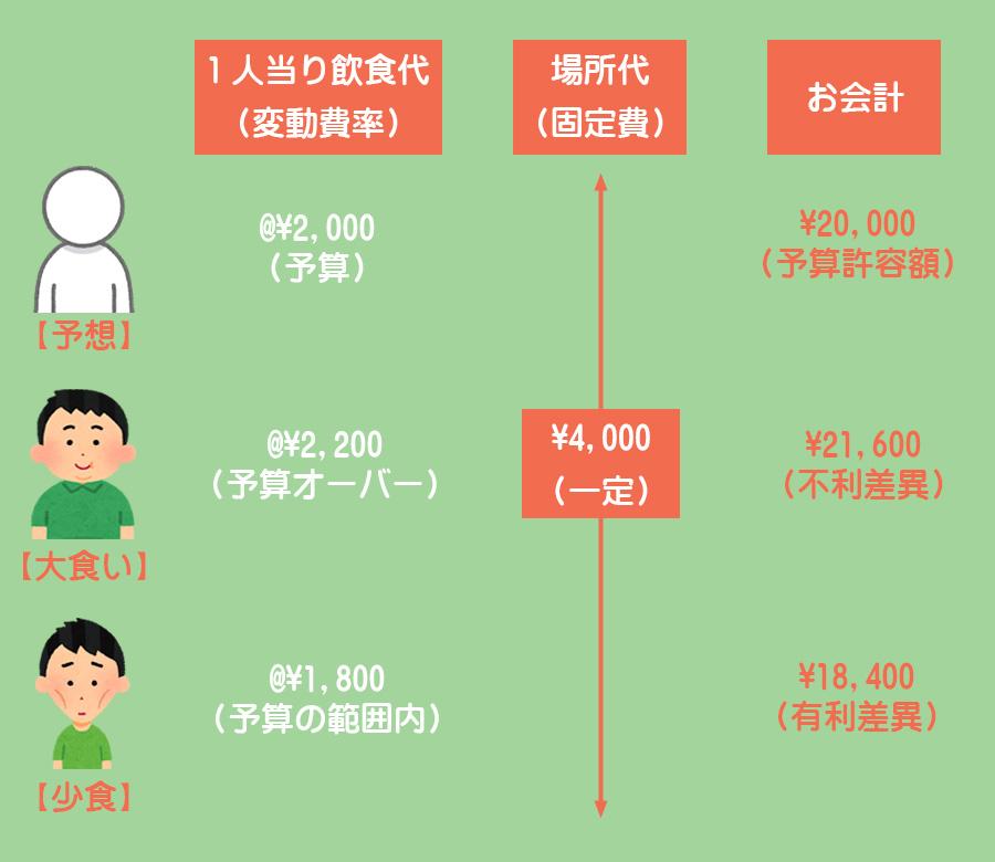 予算差異のイメージ