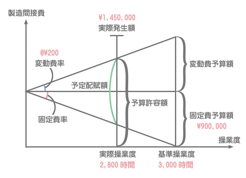 シュラッター図の書き方1