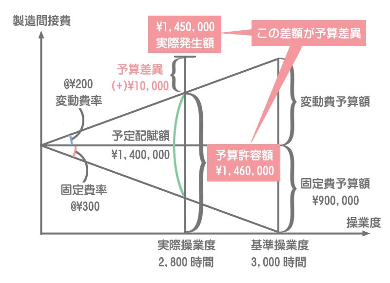 シュラッター図の書き方3