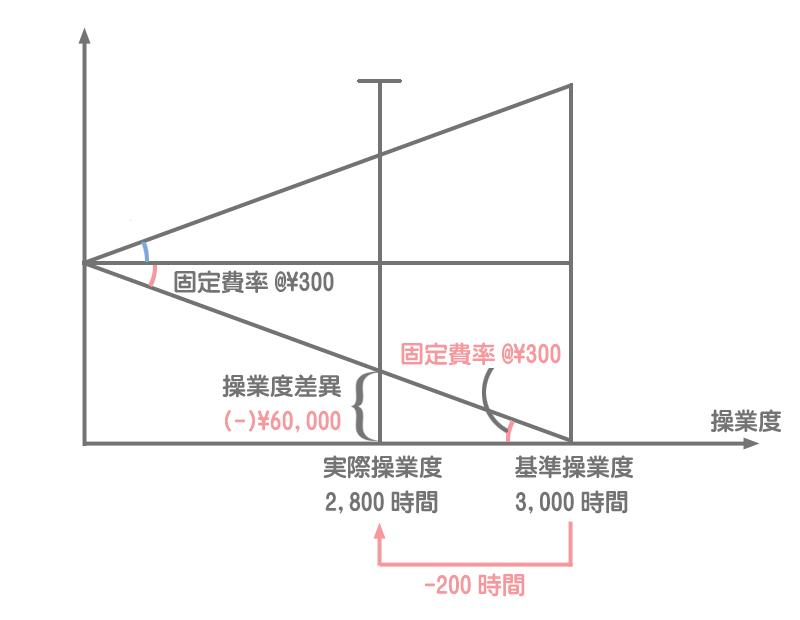 シュラッター図の書き方4