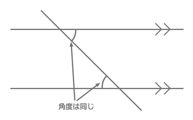 錯角の説明