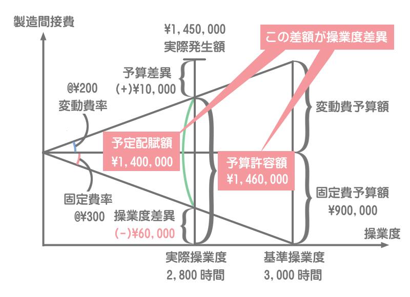 シュラッター図の書き方5