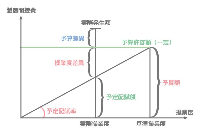 固定予算の分析図のひな形