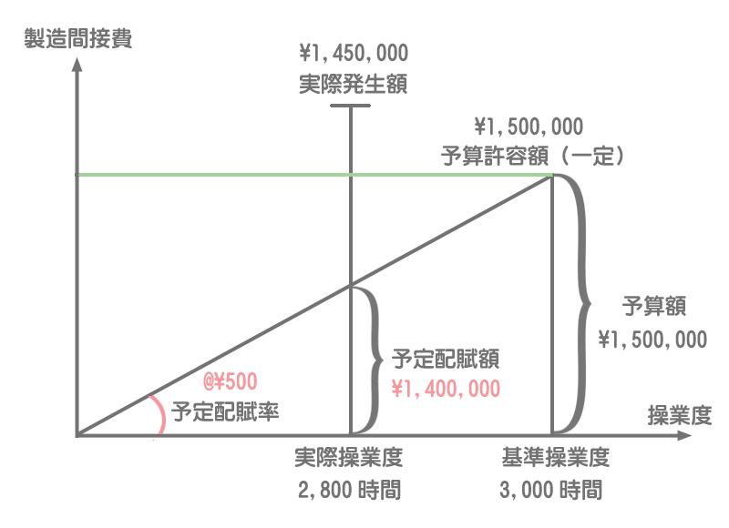 固定予算における予定配賦率の求め方