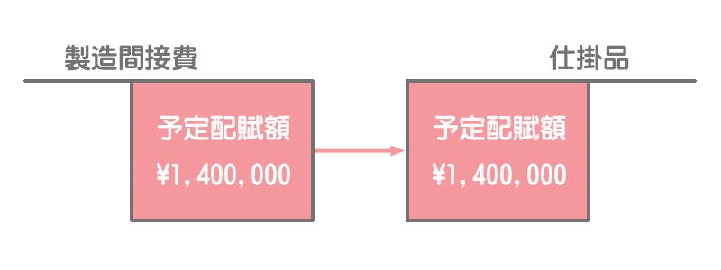 製造間接費を予定配賦したときの勘定記入