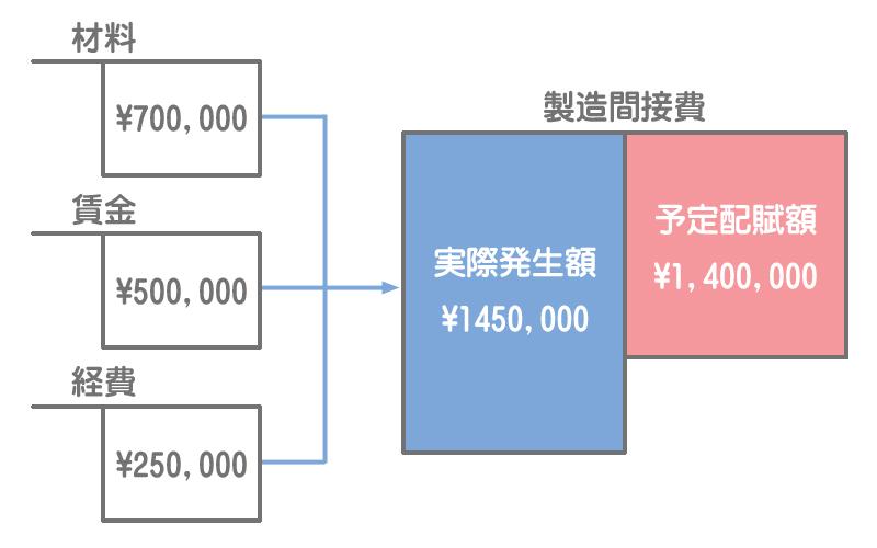 製造間接費の実際発生額が判明したときの勘定記入