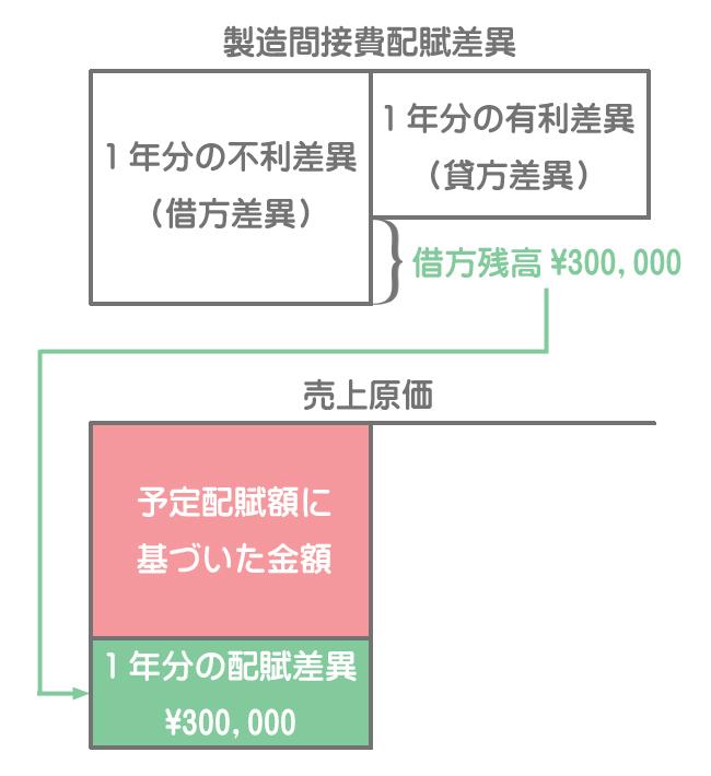 売上原価への賦課(年度末の処理)